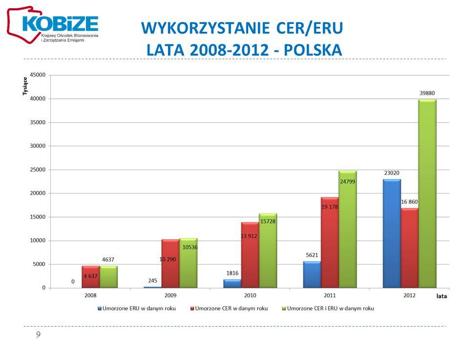 PORÓWNANIE WYKORZYSTANIA CER I ERU LATA 2008-2012 - POLSKA 10