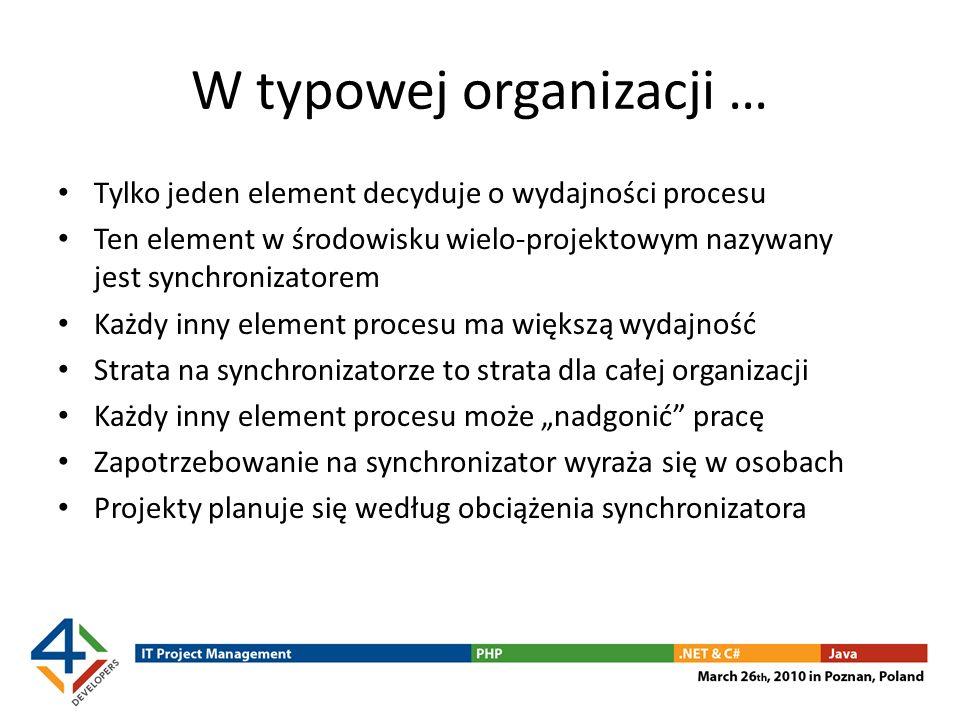 W typowej organizacji … Tylko jeden element decyduje o wydajności procesu Ten element w środowisku wielo-projektowym nazywany jest synchronizatorem Ka