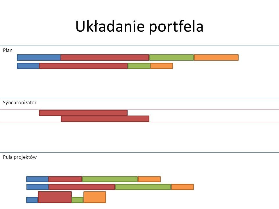 Układanie portfela Plan Synchronizator Pula projektów