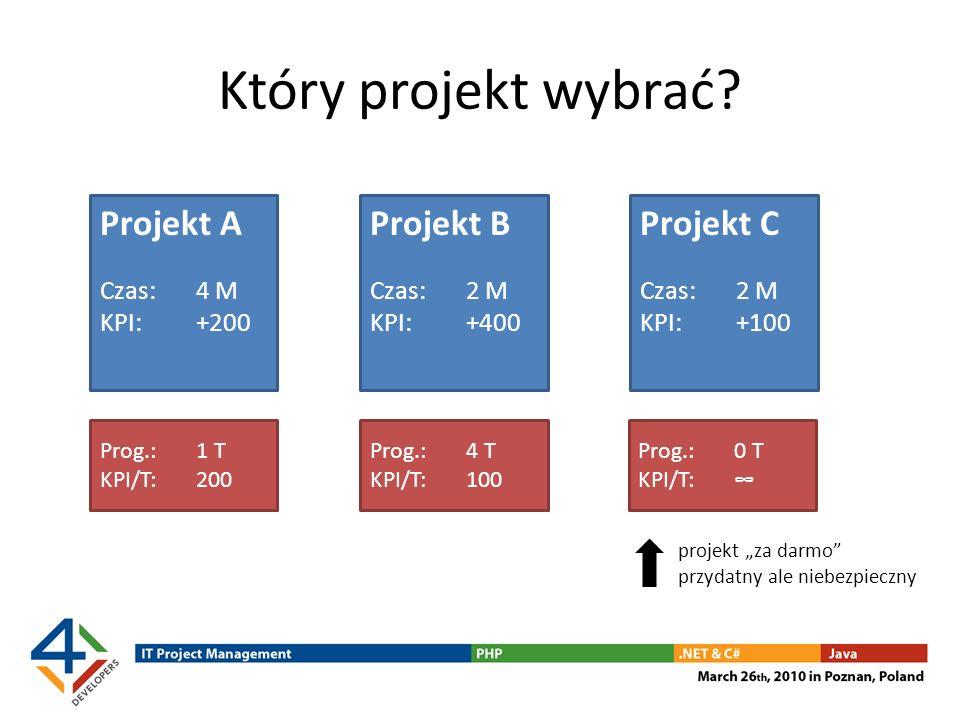 Który projekt wybrać? Projekt B Czas: 2 M KPI: +400 Projekt A Czas: 4 M KPI: +200 Projekt C Czas: 2 M KPI: +100 Prog.: 1 T KPI/T:200 Prog.: 4 T KPI/T: