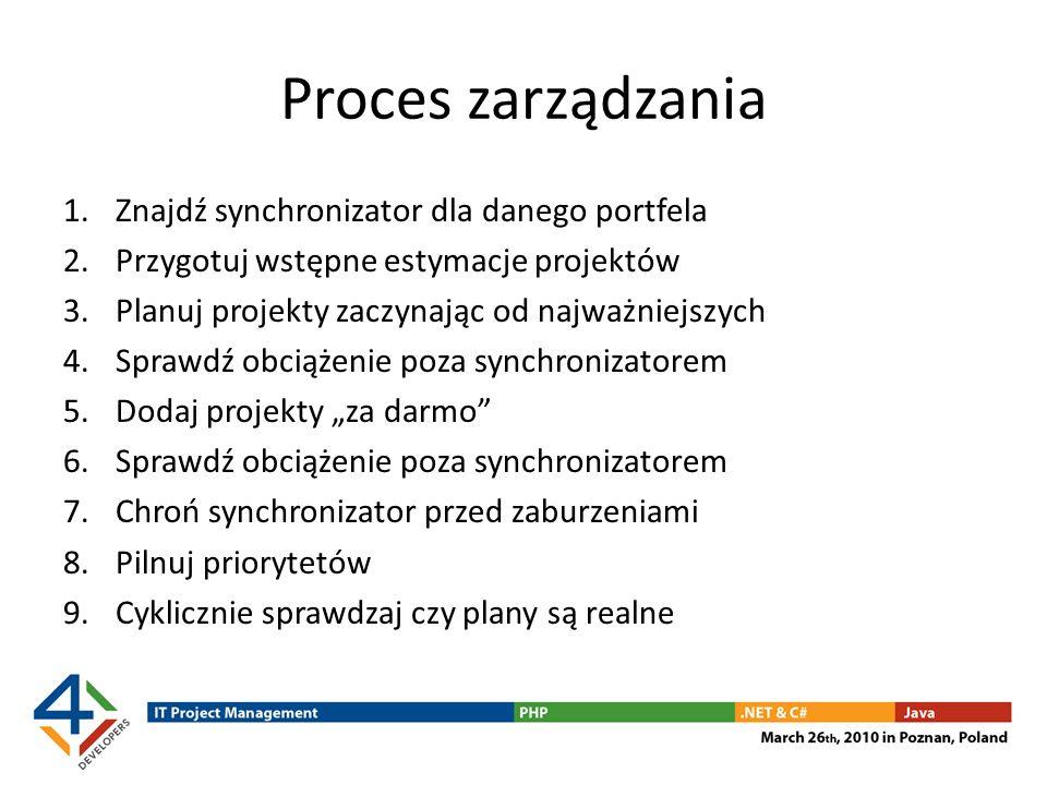 Proces zarządzania 1.Znajdź synchronizator dla danego portfela 2.Przygotuj wstępne estymacje projektów 3.Planuj projekty zaczynając od najważniejszych