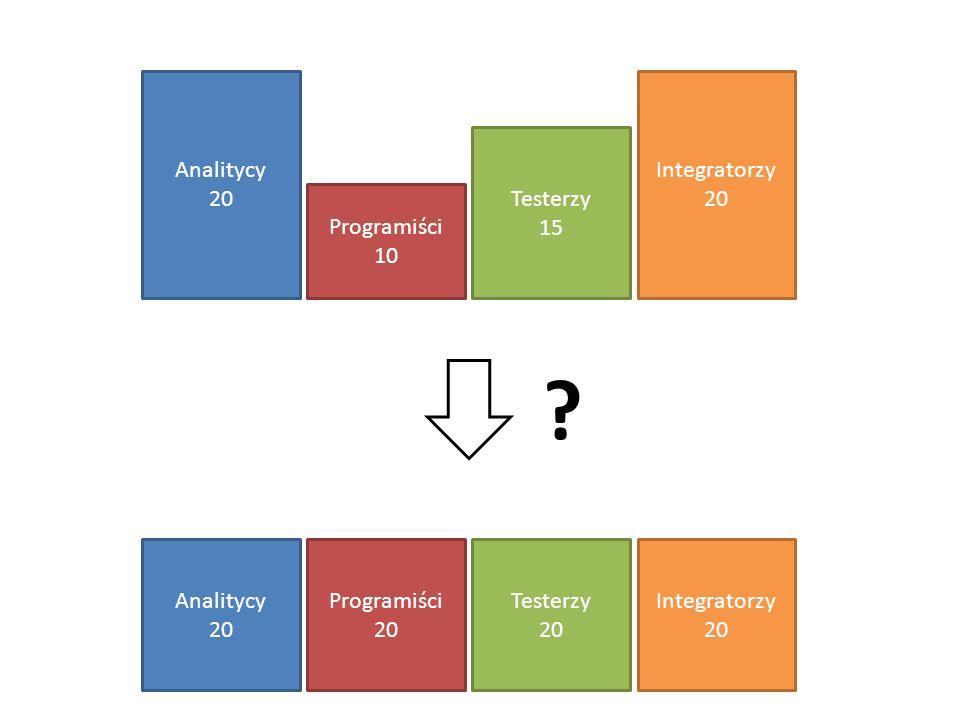 Analitycy 20 Programiści 10 Testerzy 15 Integratorzy 20 Analitycy 20 Programiści 20 Testerzy 20 Integratorzy 20 ?