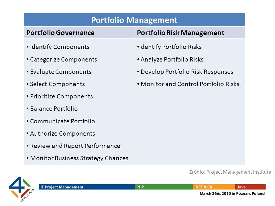 Portfolio Management Portfolio GovernancePortfolio Risk Management Identify Components Categorize Components Evaluate Components Select Components Pri