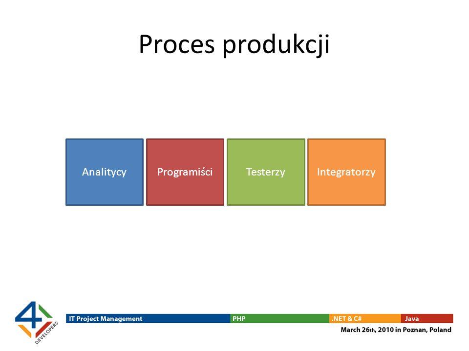 Proces produkcji AnalitycyProgramiściTesterzyIntegratorzy