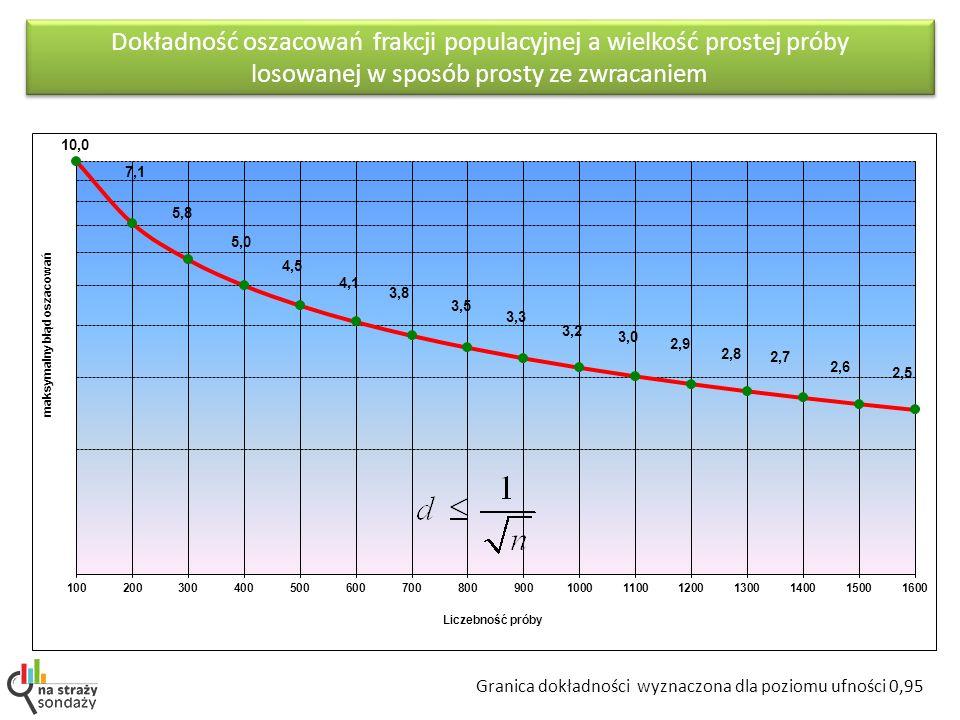 Dokładność oszacowań frakcji populacyjnej a wielkość prostej próby losowanej w sposób prosty ze zwracaniem Granica dokładności wyznaczona dla poziomu ufności 0,95