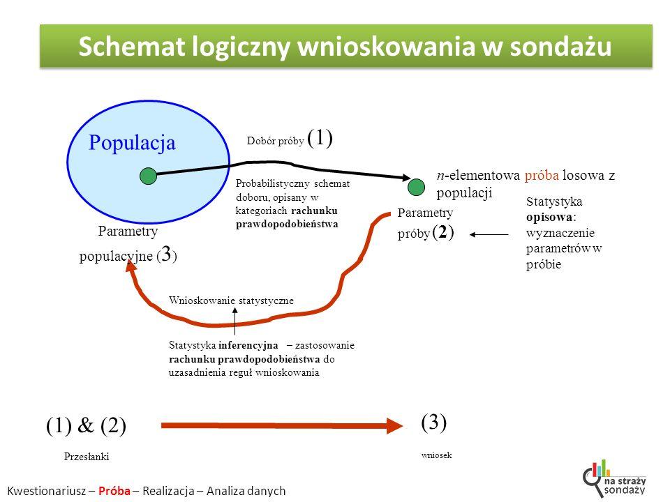 Populacja n-elementowa próba losowa z populacji Wnioskowanie statystyczne Dobór próby (1) Parametry próby (2) Parametry populacyjne ( 3 ) Statystyka inferencyjna – zastosowanie rachunku prawdopodobieństwa do uzasadnienia reguł wnioskowania Probabilistyczny schemat doboru, opisany w kategoriach rachunku prawdopodobieństwa Statystyka opisowa: wyznaczenie parametrów w próbie (1) & (2) (3) Przesłanki wniosek Schemat logiczny wnioskowania w sondażu Kwestionariusz – Próba – Realizacja – Analiza danych