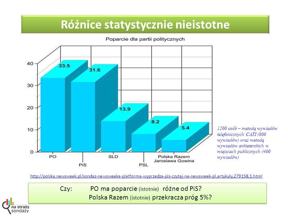 Czy: PO ma poparcie (istotnie) różne od PiS.Polska Razem (istotnie) przekracza próg 5%.