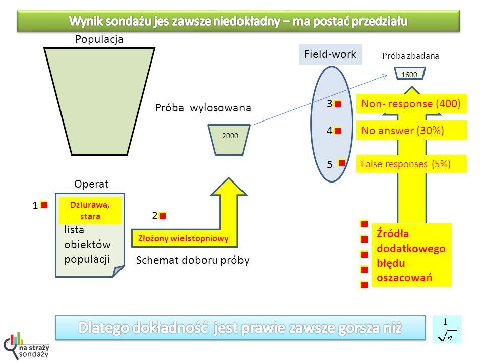 Badania nieporónywalne Próba kwotowa(?) CATI Próba losowa z operatu PESEL - CAPI Próba internautów (ważona ?) WAPI http://wiadomosci.wp.pl/kat,129714,title,Zaskakujace-wyniki-sondazu-to-moze-byc-manipulacja,wid,13720660,wiadomosc.html