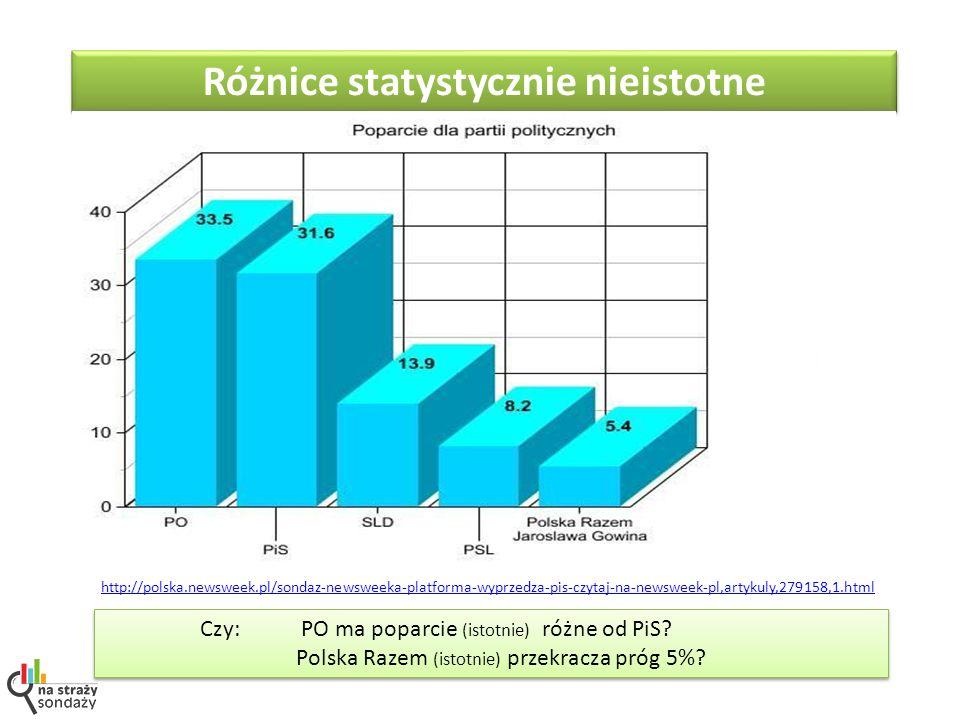 Czy: PO ma poparcie (istotnie) różne od PiS. Polska Razem (istotnie) przekracza próg 5%.