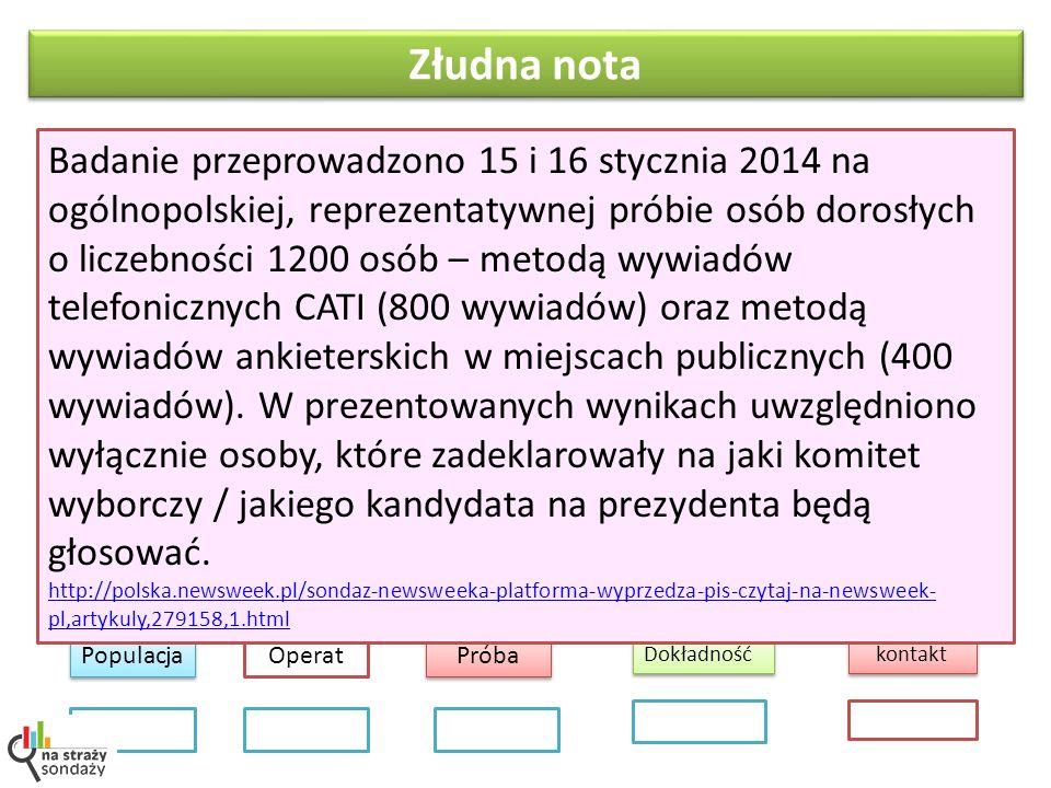 Złudna nota Populacja Próba kontakt Operat Dokładność Badanie przeprowadzono 15 i 16 stycznia 2014 na ogólnopolskiej, reprezentatywnej próbie osób dorosłych o liczebności 1200 osób – metodą wywiadów telefonicznych CATI (800 wywiadów) oraz metodą wywiadów ankieterskich w miejscach publicznych (400 wywiadów).