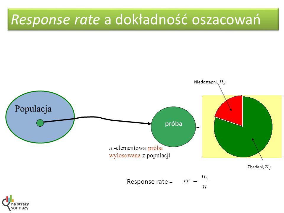 Populacja n -elementowa próba wylosowana z populacji Niedostępni, n 2 Zbadani, n 1 Response rate = = Response rate a dokładność oszacowań próba