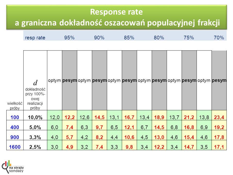 resp rate 95% 90% 85% 80% 75% 70% wielkość próby d dokładność przy 100%- owej realizacji próby optympesymoptympesymoptympesymoptympesymoptympesymoptym