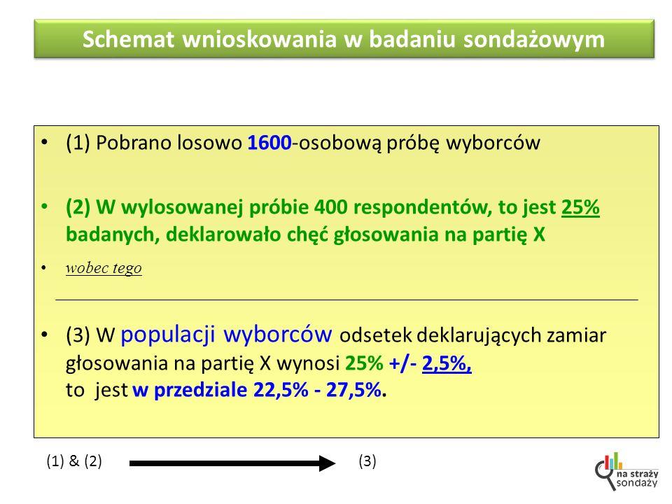 (1) Pobrano losowo 1600-osobową próbę wyborców (2) W wylosowanej próbie 400 respondentów, to jest 25% badanych, deklarowało chęć głosowania na partię X wobec tego (3) W populacji wyborców odsetek deklarujących zamiar głosowania na partię X wynosi 25% +/- 2,5%, to jest w przedziale 22,5% - 27,5%.