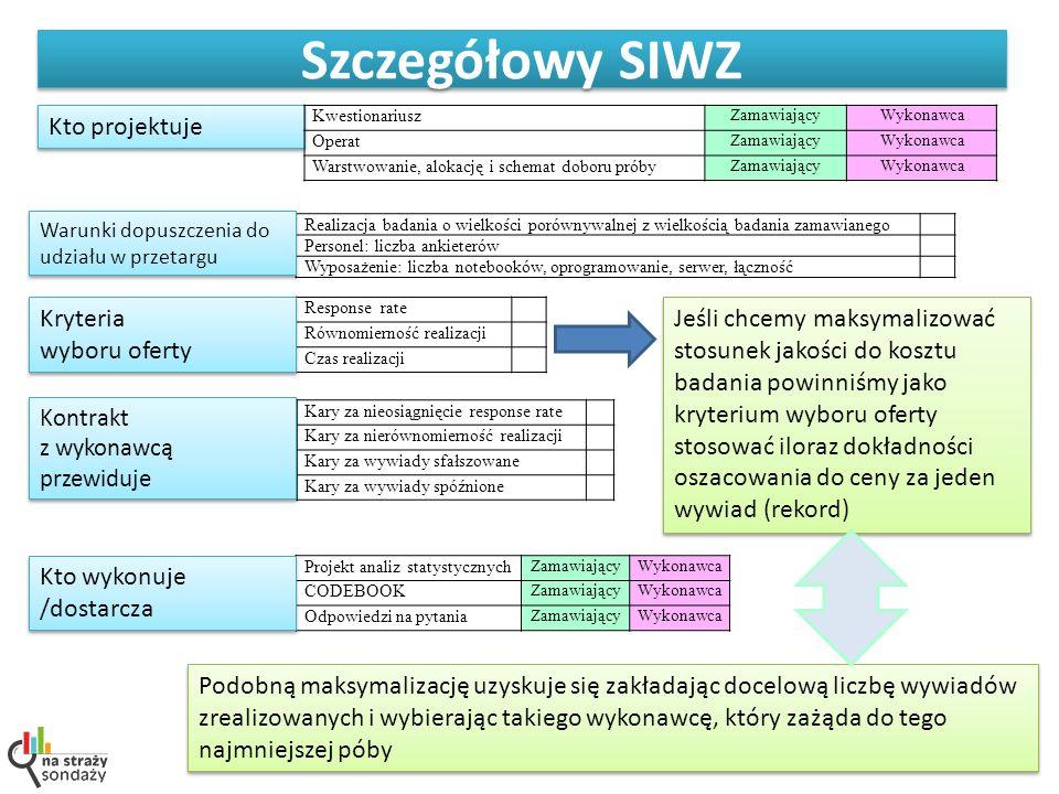 Szczegółowy SIWZ Projekt analiz statystycznych ZamawiającyWykonawca CODEBOOK ZamawiającyWykonawca Odpowiedzi na pytania ZamawiającyWykonawca Kto proje