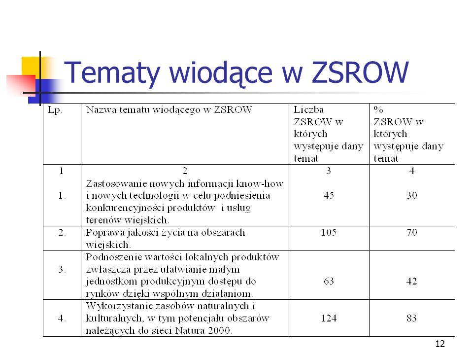12 Tematy wiodące w ZSROW