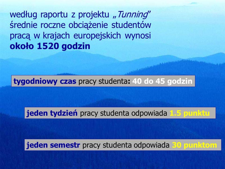 według raportu z projektu Tunning średnie roczne obciążenie studentów pracą w krajach europejskich wynosi około 1520 godzin tygodniowy czas pracy studenta: 40 do 45 godzin jeden tydzień pracy studenta odpowiada 1.5 punktu jeden semestr pracy studenta odpowiada 30 punktom