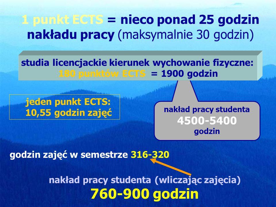 1 punkt ECTS = nieco ponad 25 godzin nakładu pracy (maksymalnie 30 godzin) jeden punkt ECTS: 10,55 godzin zajęć godzin zajęć w semestrze 316-320 nakład pracy studenta (wliczając zajęcia) 760-900 godzin nakład pracy studenta 4500-5400 godzin studia licencjackie kierunek wychowanie fizyczne: 180 punktów ECTS = 1900 godzin