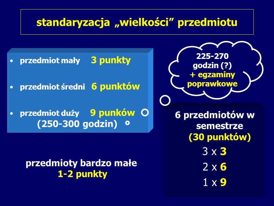 standaryzacja wielkości przedmiotu przedmiot mały 3 punkty przedmiot średni 6 punktów przedmiot duży 9 punków (250-300 godzin) 6 przedmiotów w semestrze (30 punktów) 3 x 3 2 x 6 1 x 9 przedmioty bardzo małe 1-2 punkty 225-270 godzin ( ) + egzaminy poprawkowe