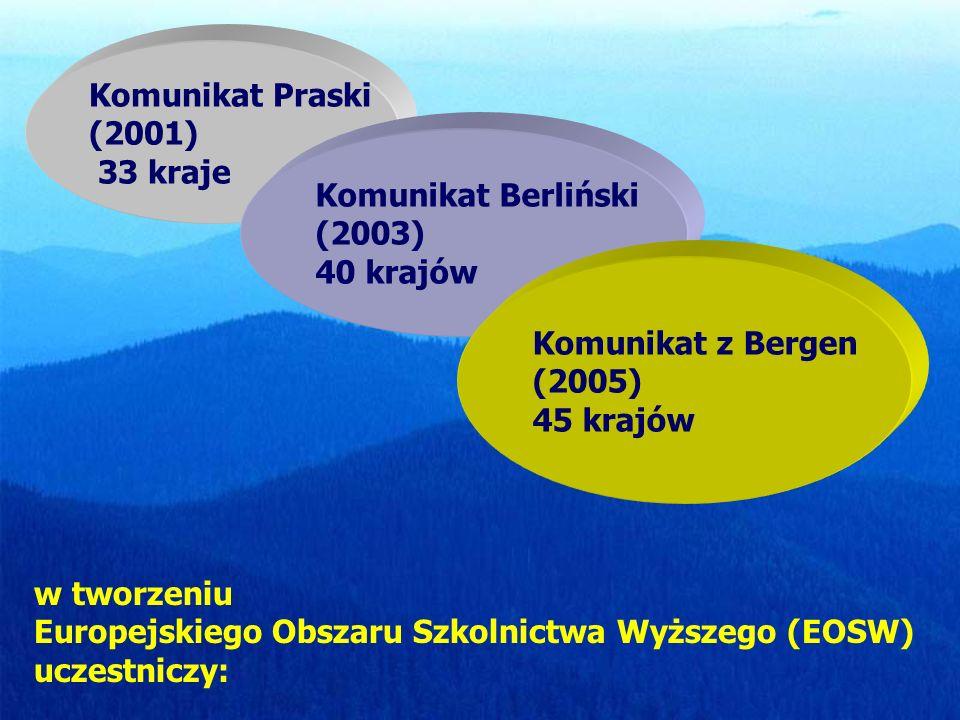 Komunikat Praski (2001) 33 kraje Komunikat Berliński (2003) 40 krajów Komunikat z Bergen (2005) 45 krajów w tworzeniu Europejskiego Obszaru Szkolnictwa Wyższego (EOSW) uczestniczy: