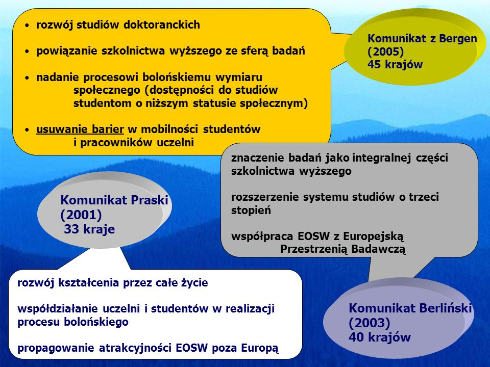 rozwój kształcenia przez całe życie współdziałanie uczelni i studentów w realizacji procesu bolońskiego propagowanie atrakcyjności EOSW poza Europą Ko