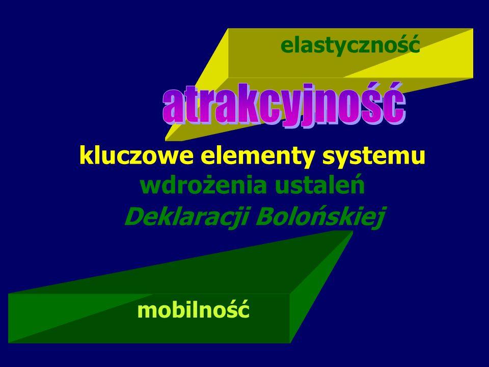 kluczowe elementy systemu wdrożenia ustaleń Deklaracji Bolońskiej mobilność elastyczność
