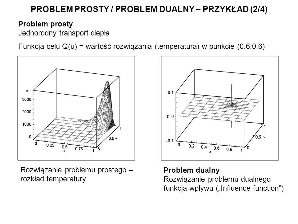 PROBLEM PROSTY / PROBLEM DUALNY – PRZYKŁAD (2/4) Problem prosty Jednorodny transport ciepła Funkcja celu Q(u) = wartość rozwiązania (temperatura) w punkcie (0.6,0.6) Problem dualny Problem dualny Rozwiązanie problemu dualnego funkcja wpływu (Influence function) Rozwiązanie problemu prostego – rozkład temperatury