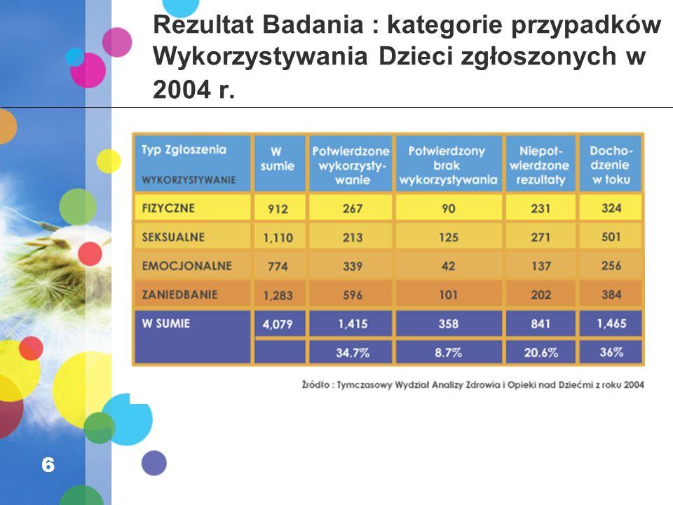 Rezultat Badania : kategorie przypadków Wykorzystywania Dzieci zgłoszonych w 2004 r. 6