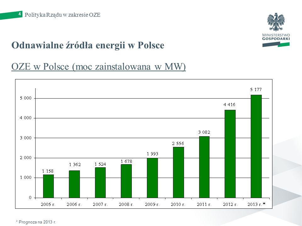 4 Odnawialne źródła energii w Polsce OZE w Polsce (moc zainstalowana w MW) Polityka Rządu w zakresie OZE * Prognoza na 2013 r.