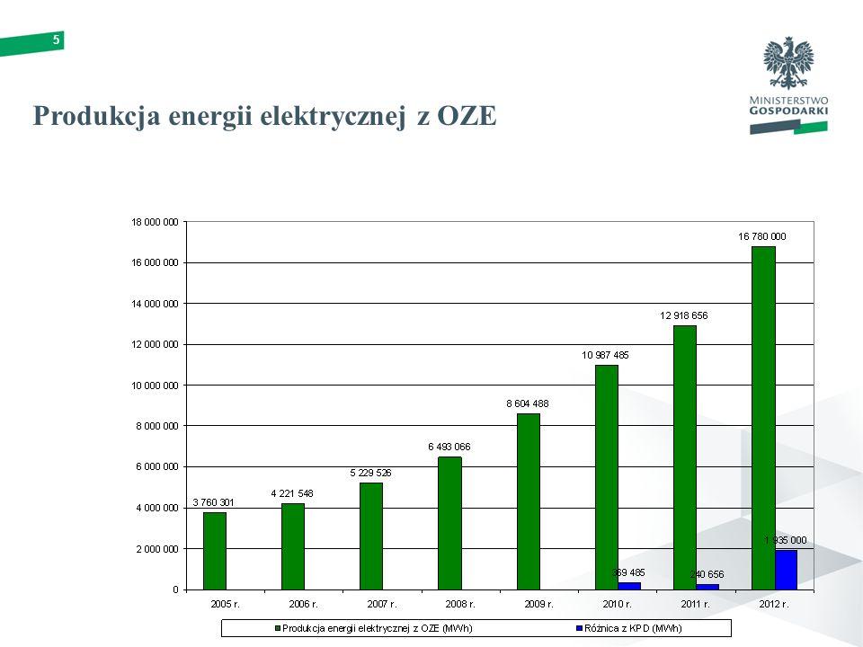 5 Produkcja energii elektrycznej z OZE