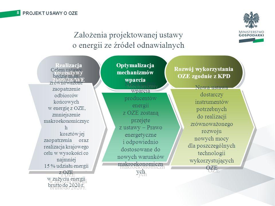 8 Założenia projektowanej ustawy o energii ze źródeł odnawialnych Realizacja Dyrektywy 2009/28/WE Realizacja Dyrektywy 2009/28/WE Optymalizacja mechan