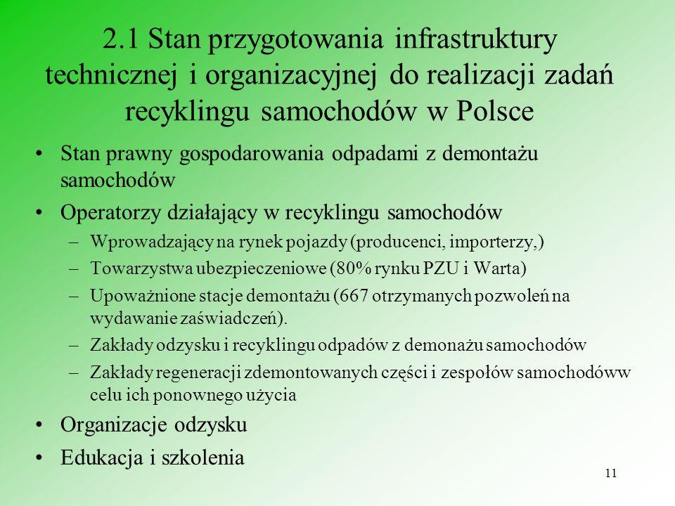 12 2.2 Stan prawny gospodarowania odpadami ze zużytych lub nie nadających się do użytkowania pojazdów Ustawa Prawo ochrony środowiska z 27 kwietnia 2001 roku Dz.