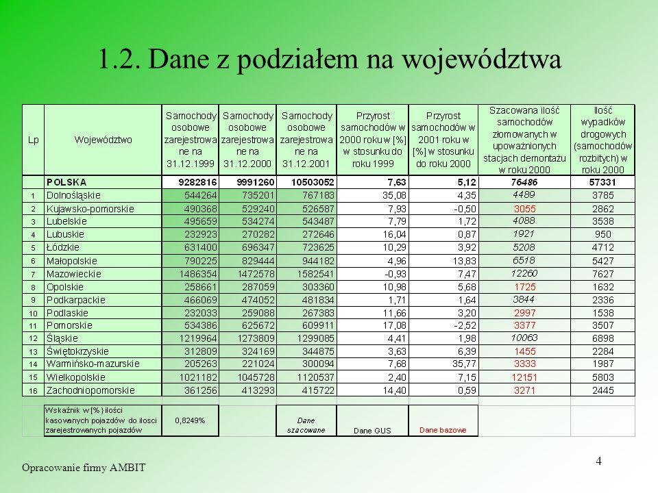 5 1.3. Stan parku samochodowego w Polsce poszczególnych latach Opracowanie firmy AMBIT