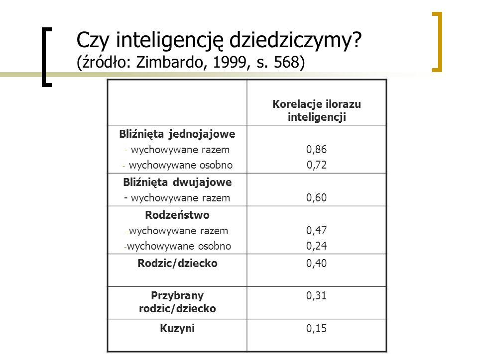 Czy inteligencję dziedziczymy? (źródło: Zimbardo, 1999, s. 568) Korelacje ilorazu inteligencji Bliźnięta jednojajowe - wychowywane razem - wychowywane