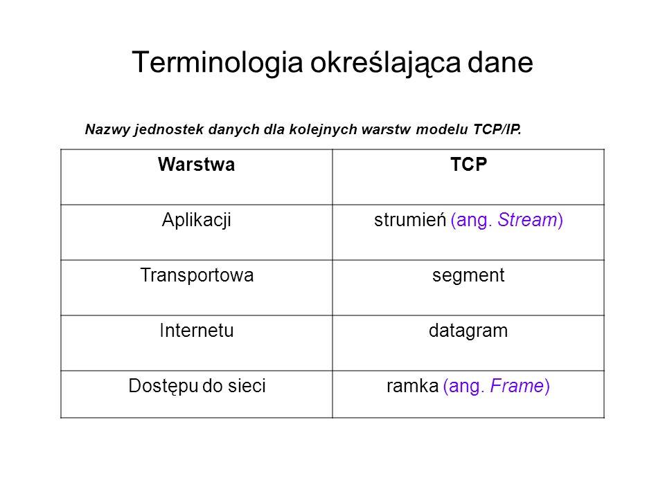 Terminologia określająca dane WarstwaTCP Aplikacjistrumień (ang. Stream) Transportowasegment Internetudatagram Dostępu do sieciramka (ang. Frame) Nazw