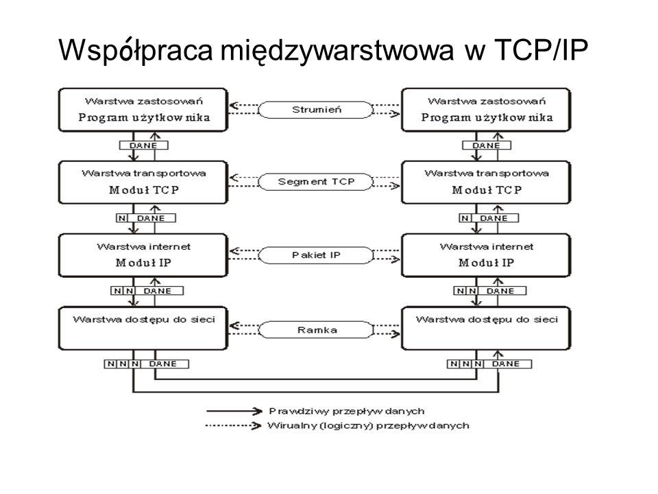Wsp ó łpraca międzywarstwowa w TCP/IP