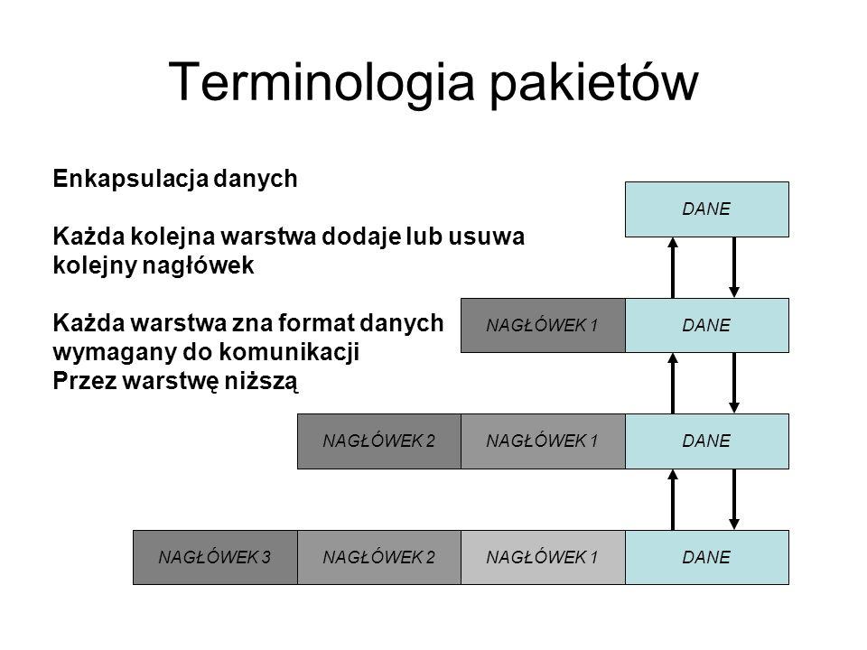 Terminologia pakietów Enkapsulacja danych Każda kolejna warstwa dodaje lub usuwa kolejny nagłówek Każda warstwa zna format danych wymagany do komunika