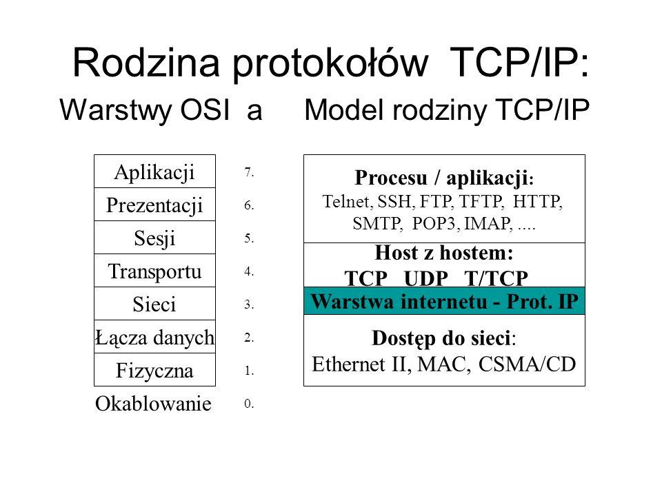 Rodzina protokołów TCP/IP: Warstwy OSI a Model rodziny TCP/IP Aplikacji Prezentacji Sesji Transportu Sieci Łącza danych Fizyczna 7. 6. 5. 4. 3. 2. 1.