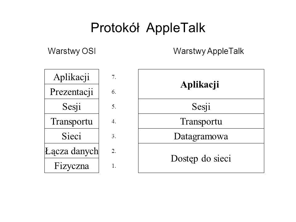 Protokół AppleTalk Warstwy OSI Warstwy AppleTalk Aplikacji Prezentacji Sesji Transportu Sieci Łącza danych Fizyczna Dostęp do sieci Datagramowa Aplika