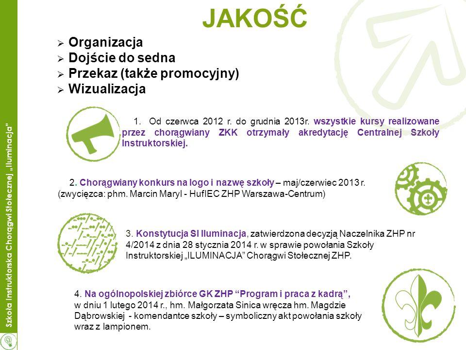 JAKOŚĆ Organizacja Dojście do sedna Przekaz (także promocyjny) Wizualizacja 1.