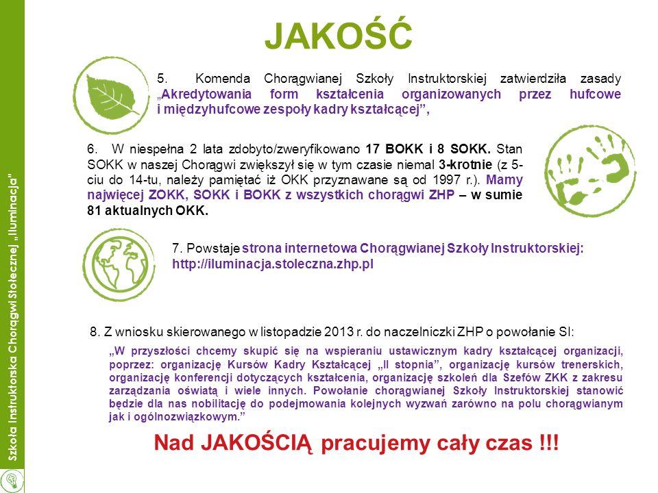 Szkoła Instruktorska Chorągwi Stołecznej Iluminacja Struktura Szkoły