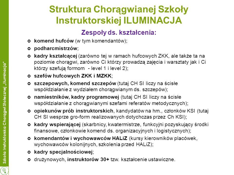 Szkoła Instruktorska Chorągwi Stołecznej Iluminacja Struktura Chorągwianej Szkoły Instruktorskiej ILUMINACJA Zespoły ds.
