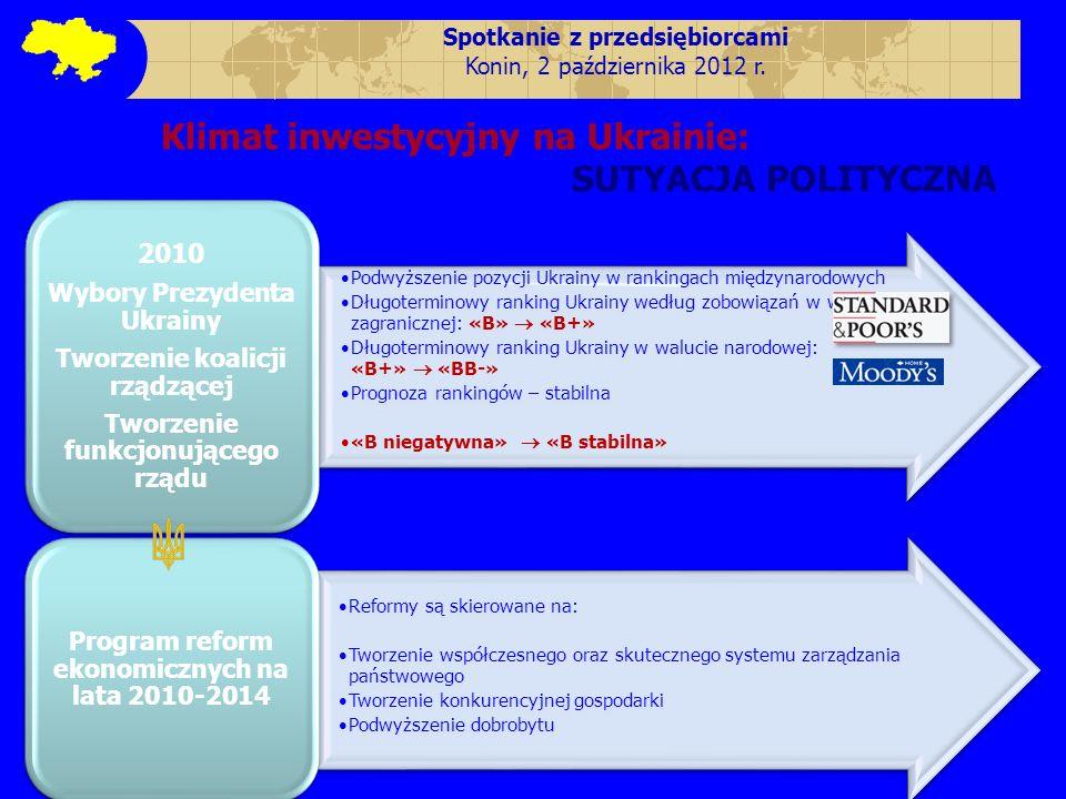 Klimat inwestycyjny na Ukrainie: SUTYACJA POLITYCZNA Podwyższenie pozycji Ukrainy w rankingach międzynarodowych Długoterminowy ranking Ukrainy według
