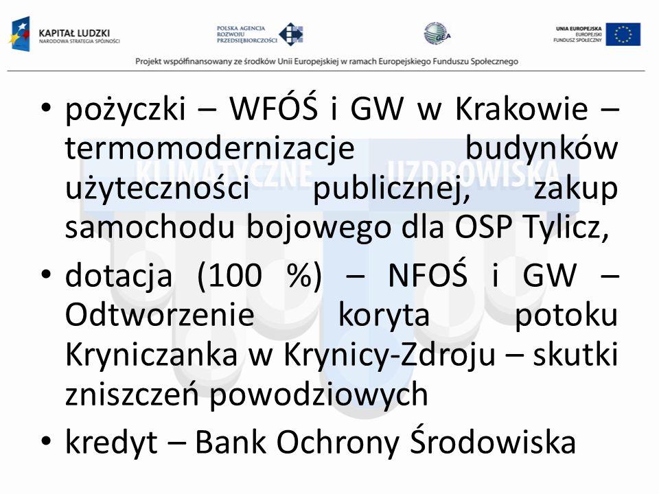 pożyczki – WFÓŚ i GW w Krakowie – termomodernizacje budynków użyteczności publicznej, zakup samochodu bojowego dla OSP Tylicz, dotacja (100 %) – NFOŚ i GW – Odtworzenie koryta potoku Kryniczanka w Krynicy-Zdroju – skutki zniszczeń powodziowych kredyt – Bank Ochrony Środowiska