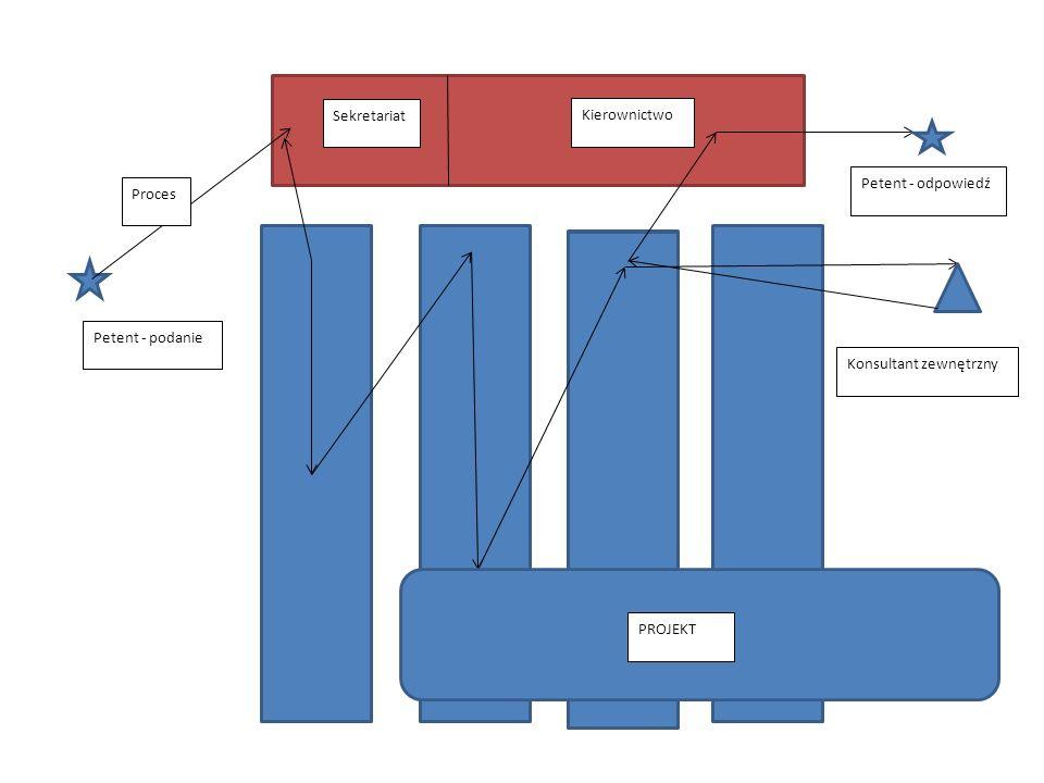 Petent - podanie Sekretariat Kierownictwo Petent - odpowiedź PROJEKT Konsultant zewnętrzny Proces