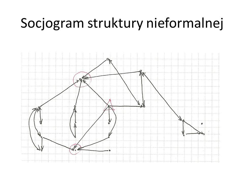 Socjogram struktury nieformalnej