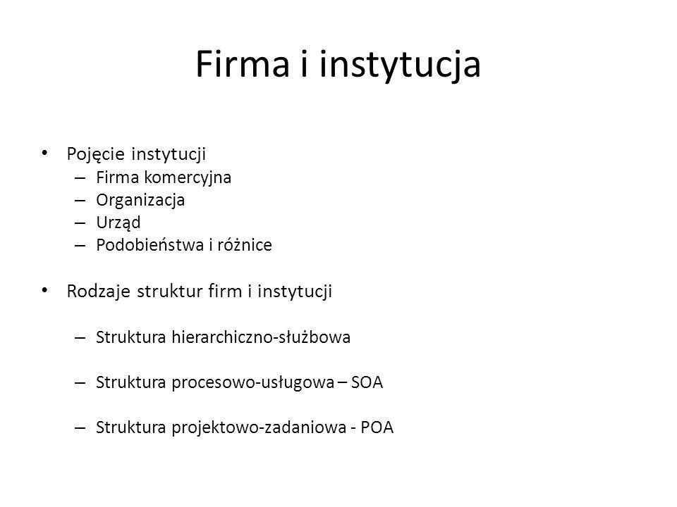 Firma i instytucja Pojęcie instytucji – Firma komercyjna – Organizacja – Urząd – Podobieństwa i różnice Rodzaje struktur firm i instytucji – Struktura hierarchiczno-służbowa – Struktura procesowo-usługowa – SOA – Struktura projektowo-zadaniowa - POA