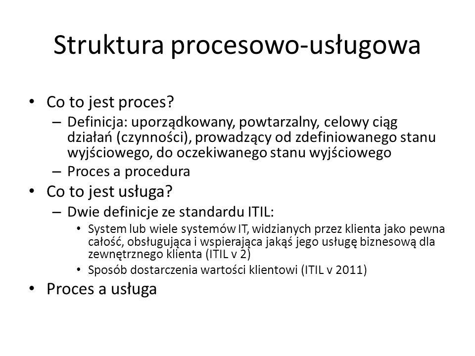 Struktura procesowo-usługowa Co to jest proces? – Definicja: uporządkowany, powtarzalny, celowy ciąg działań (czynności), prowadzący od zdefiniowanego
