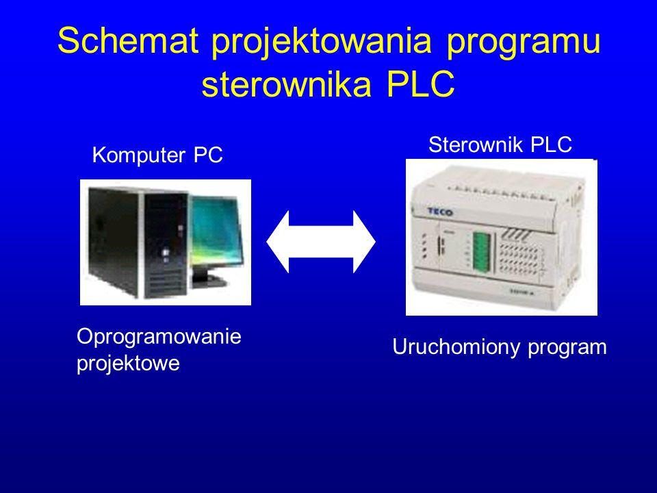 Schemat projektowania programu sterownika PLC Oprogramowanie projektowe Sterownik PLC Komputer PC Uruchomiony program