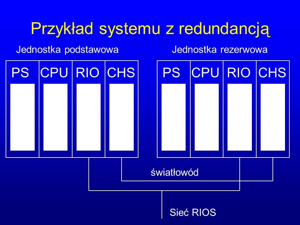 Przykład systemu z redundancją PS CPU RIO CHS Sieć RIOS światłowód Jednostka podstawowaJednostka rezerwowa