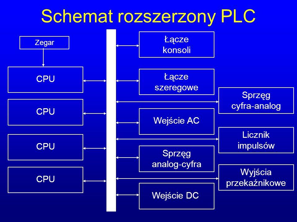 Schemat rozszerzony PLC Łącze konsoli Łącze szeregowe Wejście AC Sprzęg analog-cyfra Wejście DC CPU Zegar Sprzęg cyfra-analog Licznik impulsów Wyjścia